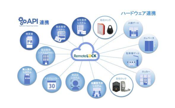 「RemoteLOCKプラットフォーム」の展開および ウエスト社とのパートナー協定締結について