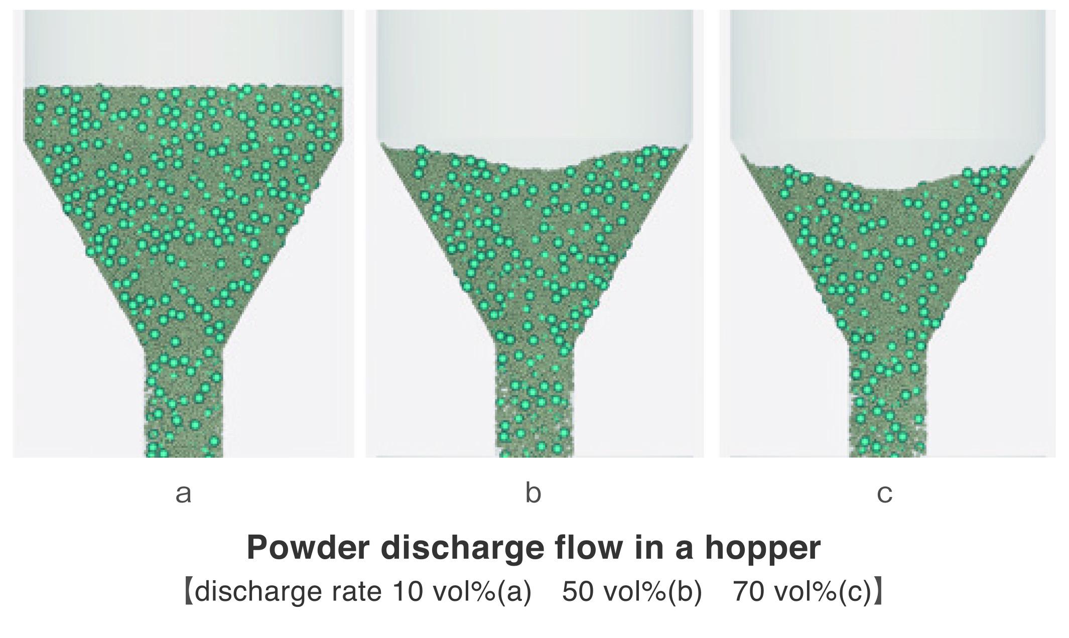 Powder discharge flow in a hopper