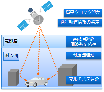 Factors that affect GNSS measurements